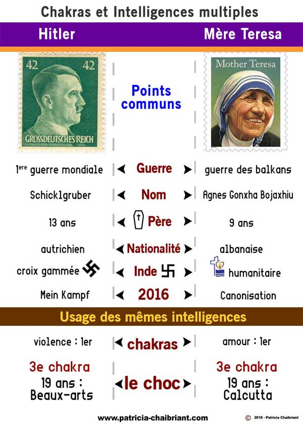 Points communs entre Hitler mère Teresa