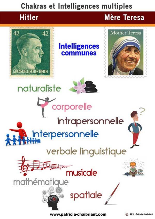 Intelligences multiples communes Hitler mère Teresa